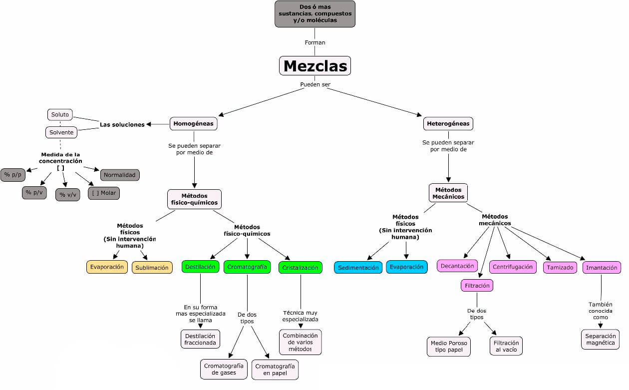 Mapa conceptual sobre Mezclas homogéneas y heterogéneas