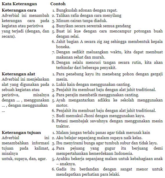 "Tugas Bahasa Indonesia Kelas VII ""Menelaah Penggunaan ..."