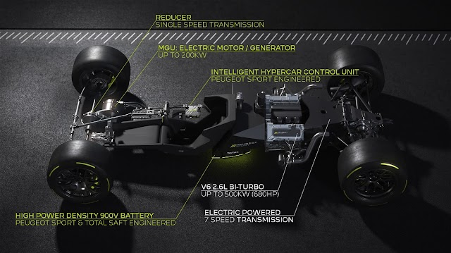 Peugeot Sport and TOTAL reveal technical details of new Hypercar