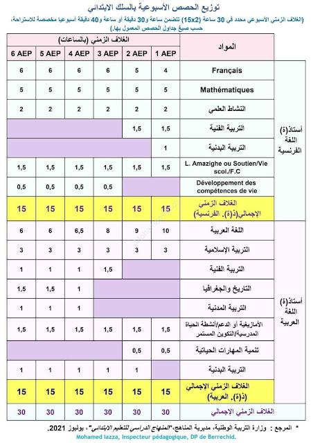 توزيع الحصص الأسبوعية بالسلك الابتدائي وفق وثيقة المنهاج الدراسي -يوليوز 2021-