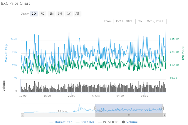 Image of Bitcoin Classic Price Chart (BXC/INR)