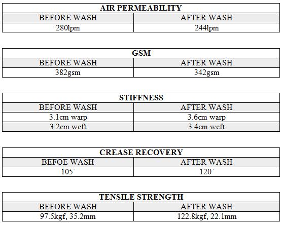 comfort test for acid wash