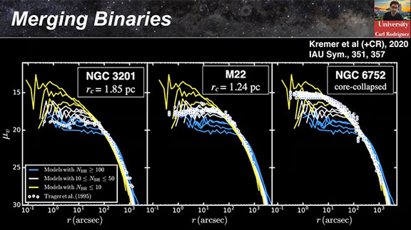 Counting black holes in globular clusters (Source: C. Rodriguez, CMU @ 52nd DDA meeting)