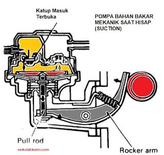 cara kerja pompa bahan bakar mekanik
