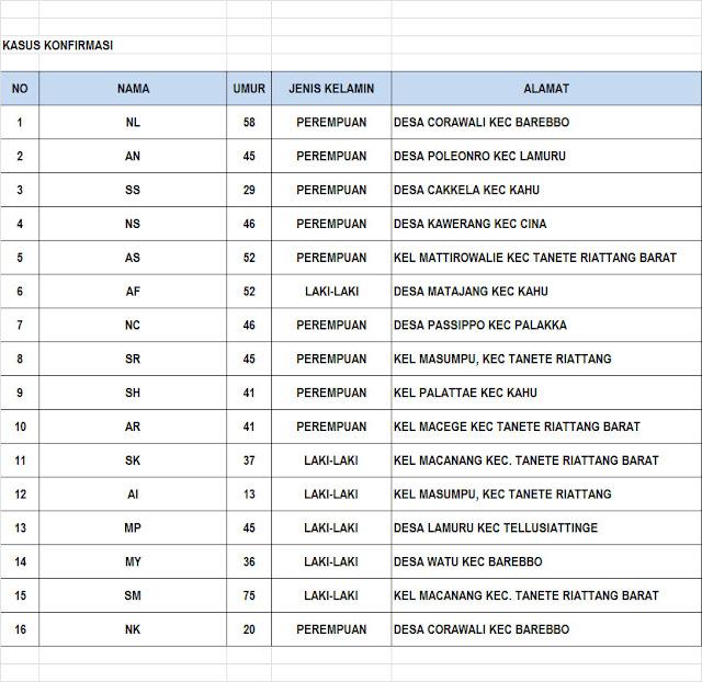 update Covid-19 di Kabupaten Bone, Selasa, 6 Juli 2021