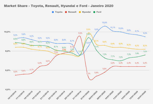 Mercado automotivo inicia 2020 em queda de 2,2%