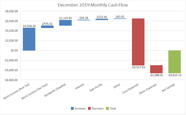 Budget | Cash Flow | Savings