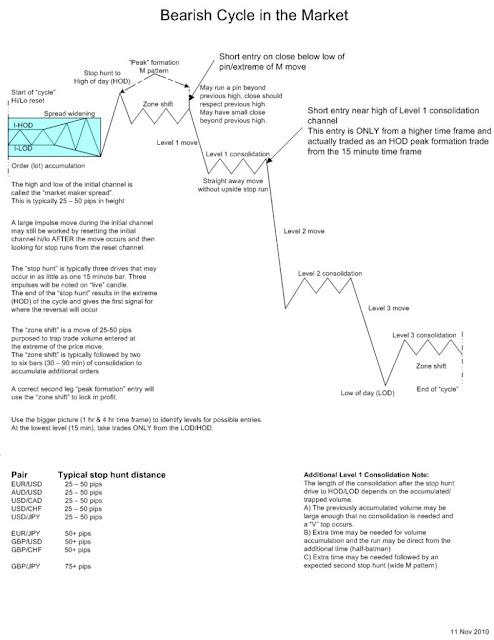 Forex market cycle analysis