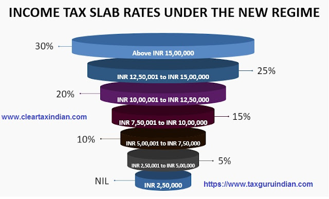 Income Tax Slab for Financial Year 2020-2021