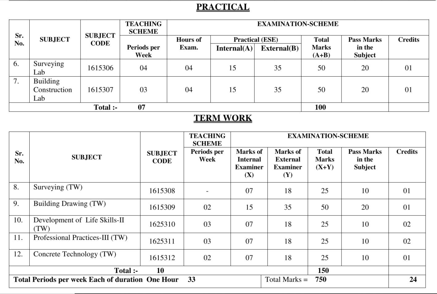 Download all Practical & Term Work of 3rd Sem Civil Engg.   SBTE Bihar Polytechnic
