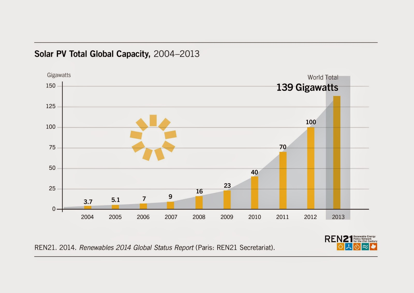 Global Photovoltaic Pv Solar Installations Will Rise To