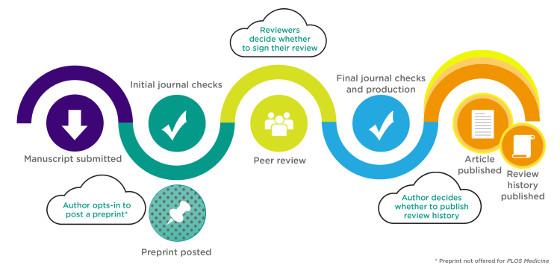 PLOS abre el proceso de revisión por pares