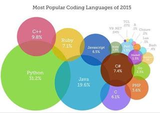 ترتيب لغات البرمجة لسنة 2015,