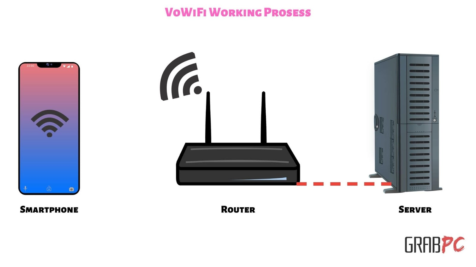 VoWiFi-Working-Prosses