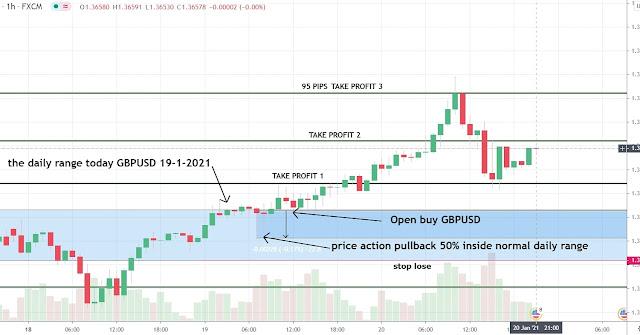 Range trading plan