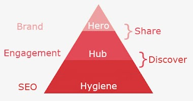 Mixul de Marketing: Continut Hero, Hub, Hygiene