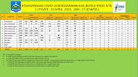 Data Terbaru, Positif Covid19 di NTB Sudah 25 Orang