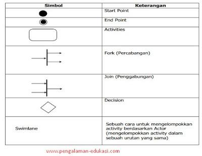 Notasi Activity Diagram