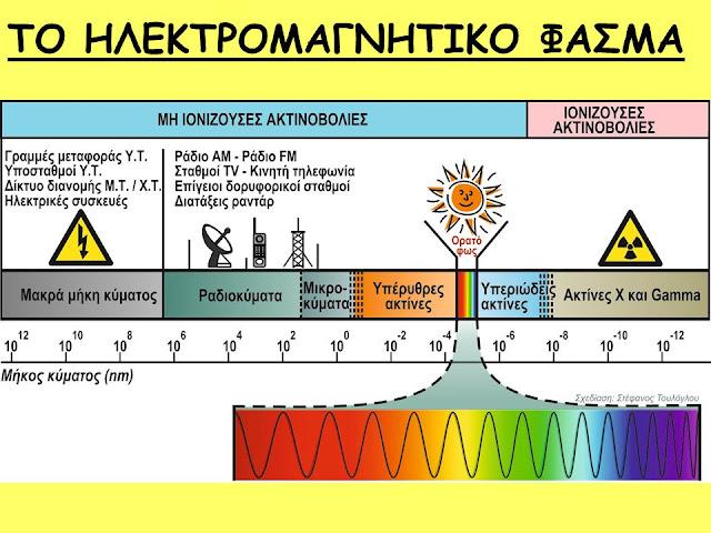 Αποτέλεσμα εικόνας για ακτινοβολιες