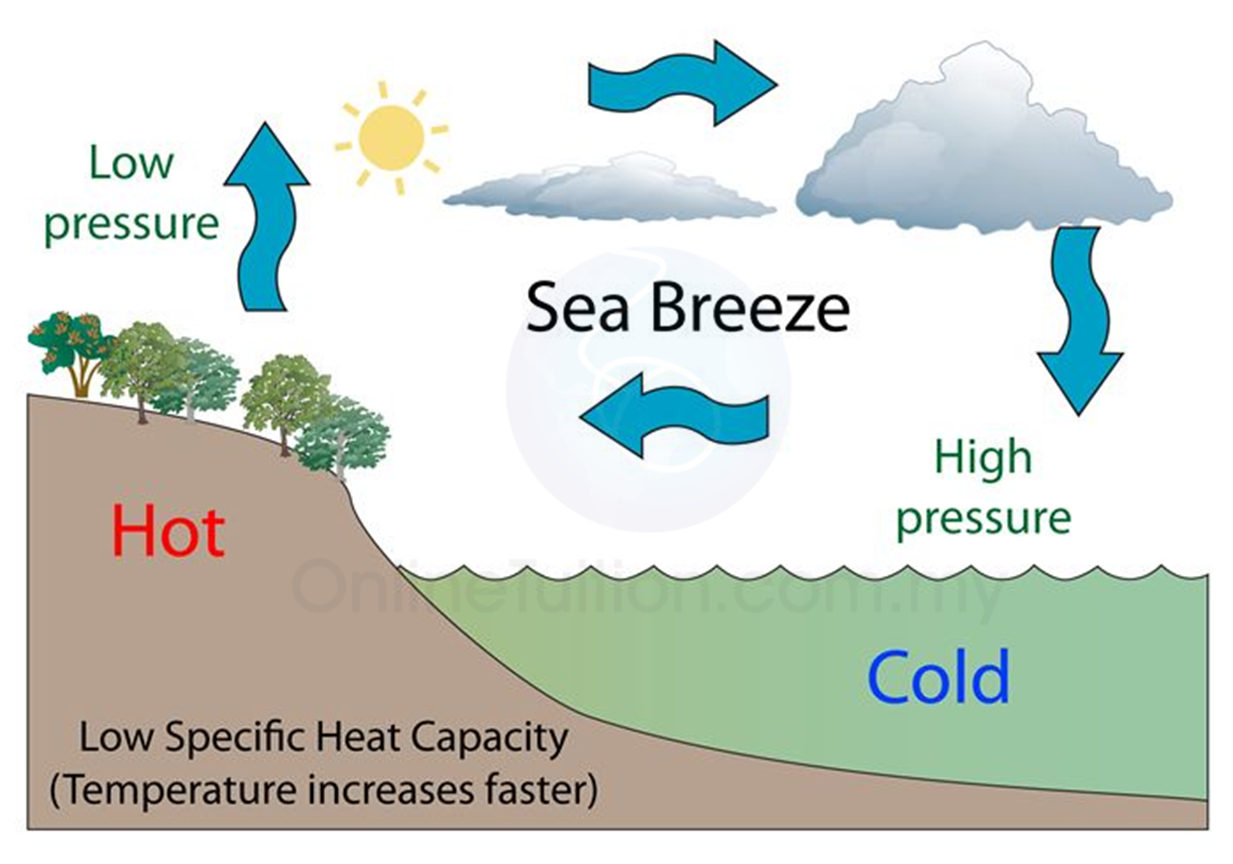 hight resolution of phenomena related to specific heat capacity sea breeze