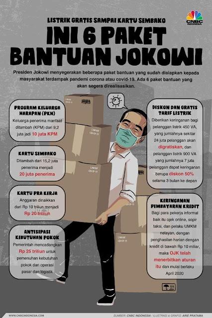 6 Paket Bantuan Jokowi
