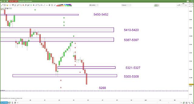 Plan de trade bilan lundi [25/06/18]