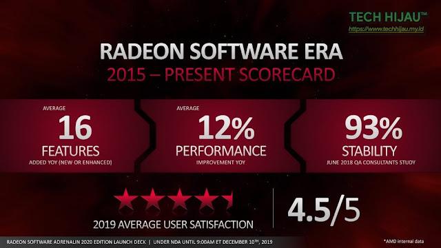 Tech Hijau™ — AMD Radeon Software Adrenalin 2020 Edition - Ratings