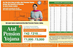 APY - How to Apply For Atal Pension Yojana Online