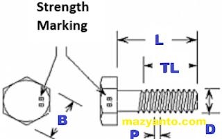 bagian-bagian baut dan spesifikasi
