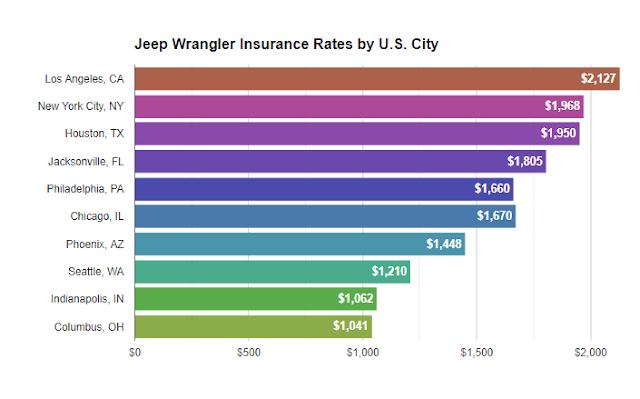 2007 jeep wrangler insurance cost