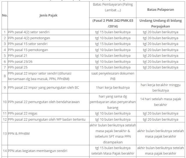 Batas Waktu Pembayaran Penyetoran Dan Pelaporan Pajak Kantor Konsultan Pajak Dan Kuasa Hukum Pajak