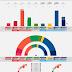 NORWAY · Ipsos poll 23/04/2020: R 4.9% (8), SV 8.5% (14), Ap 24.5% (45), Sp 14.2% (25), MDG 4.2% (7), V 3.1% (2), KrF 4.1% (7), H 25.3% (45), FrP 9.7% (16)