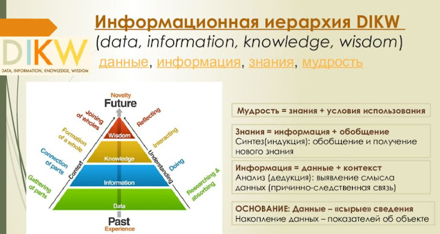 Модель DIKW - данные, информация, знания, мудрость