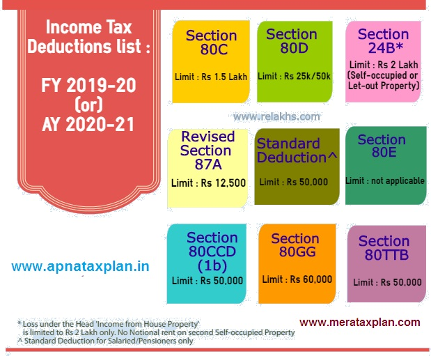 Income Tax Deduction U/s 80