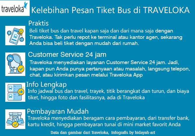 Tips Mencari Info PO Bus Efisiensi di Traveloka - My Mind - Untaian