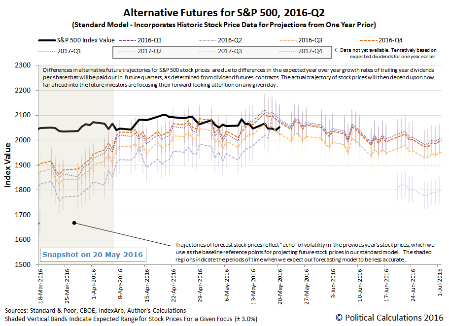 Alternative Futures - S&P 500 - 2016Q2 - Standard Model - Snapshot on 2016-05-20