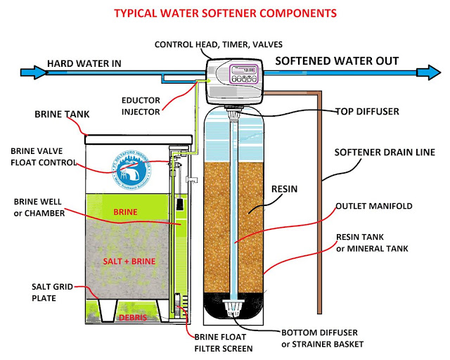 Water Softener Components
