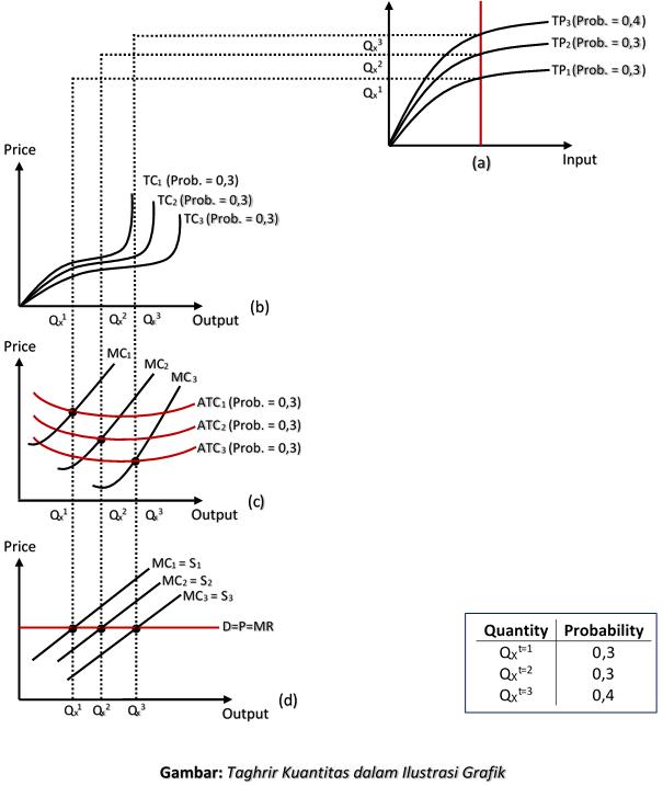 Taghrir Kuantitas dalam Ilustrasi Grafik
