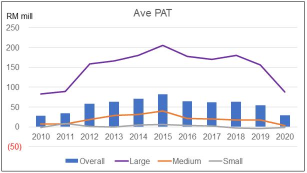 Average PAT