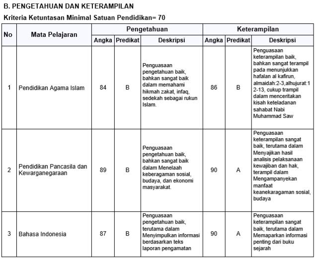 Contoh Nilai Rapor SD-MI Kurikulum 2013
