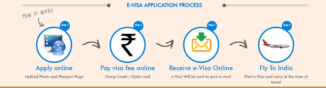 Process to Apply Indian VISA Online