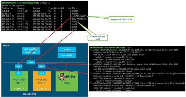 Cisco ACI, DevNet, Kubernetes, Network Programming, Cisco Prep, Cisco Guides