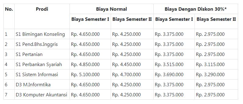 Universitas Swasta Bandung
