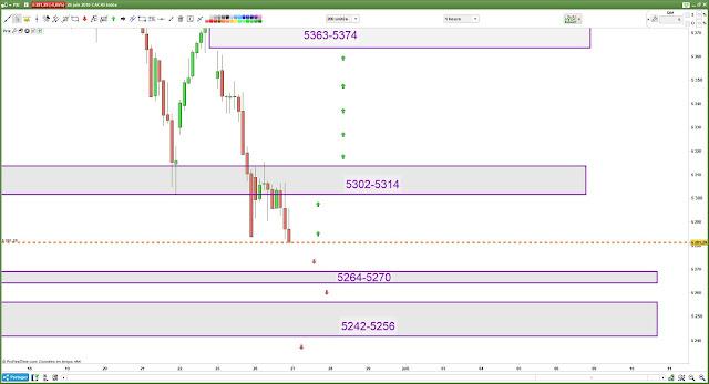Matrice de trading Mercredi [27/06/18] cac40