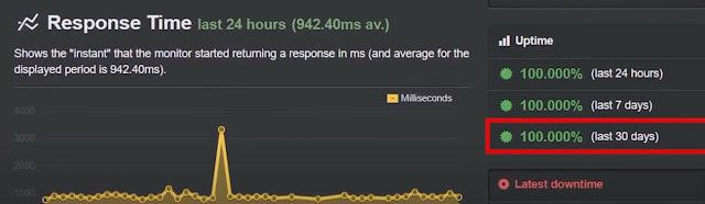 GreenGeeks website uptime performance test
