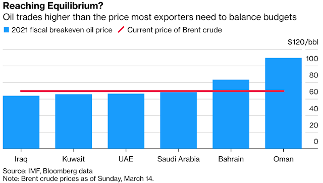 Goldman Predicts Plunge in Gulf Borrowing Needs as Oil Rallies - Bloomberg