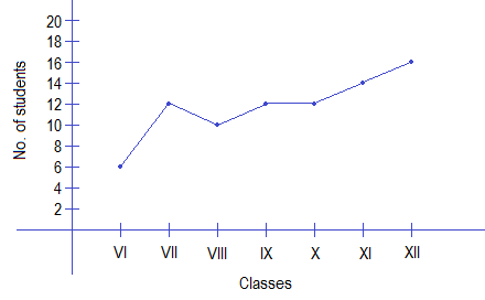 Example 2: Line graph