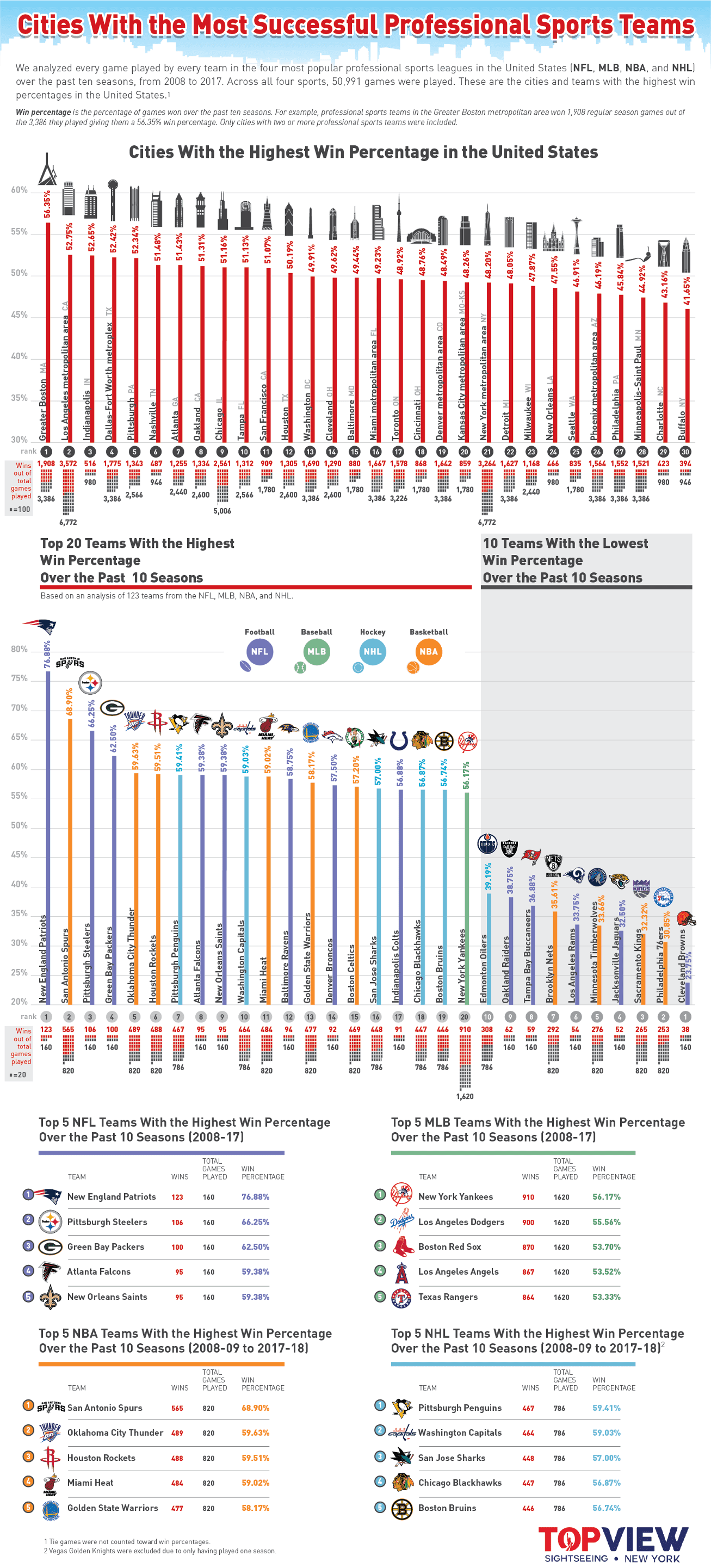 Cities and Teams With the Winningest Professional Sports Teams