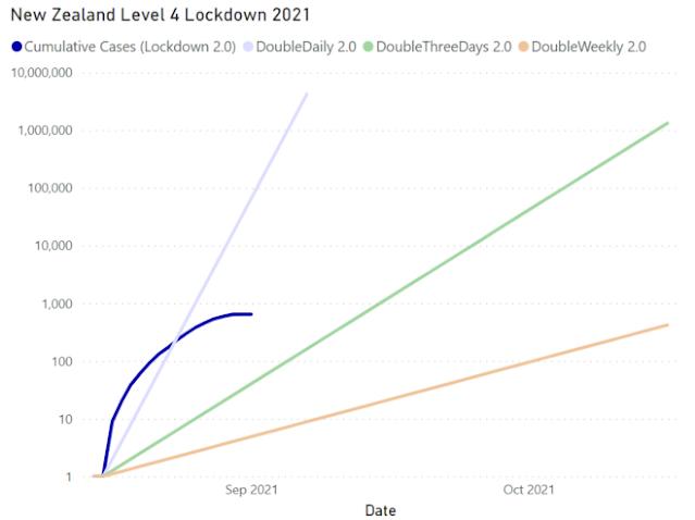 screenshot Power BI log chart