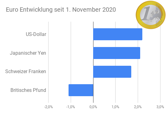 Euro Entwicklung zu anderen Hauptwährungen (Balkendiagramm)